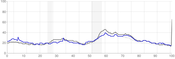Carbondale, Illinois monthly unemployment rate chart